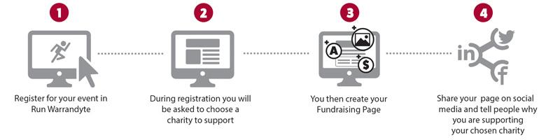 fundraising at run warrandyte